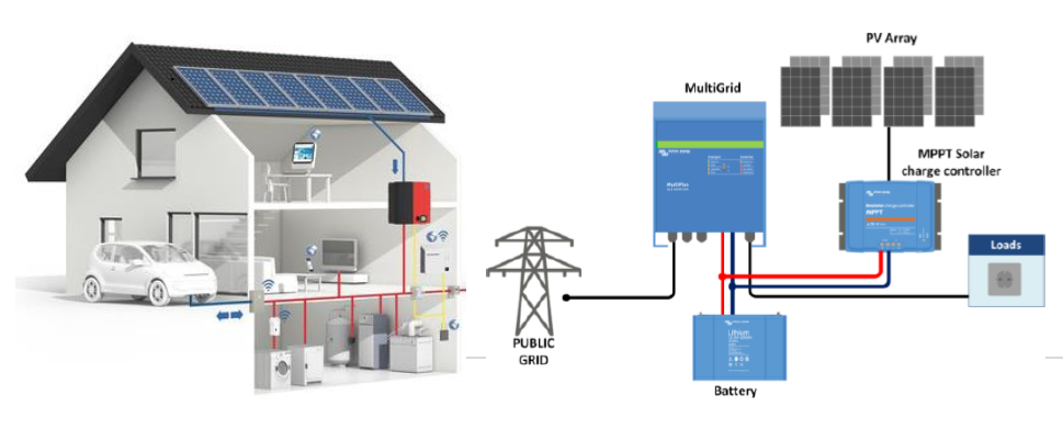 Off Grid and National Grid System Diagram